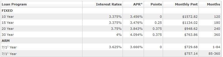Fifth Third bank loan rates